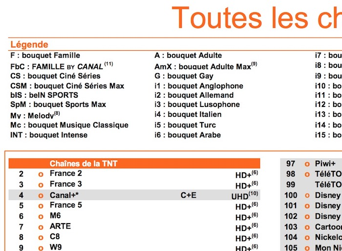Orange Liste Chaines Retrait TF1