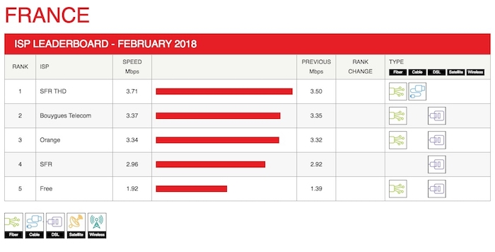 Debits Netflix Fevrier 2018