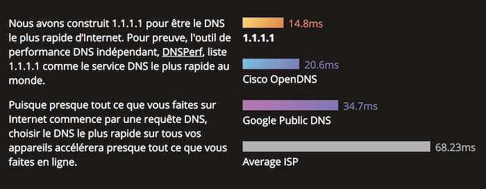 Cloudflare Resolveur DNS 1.1.1.1 Rapidite