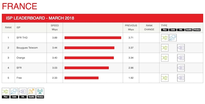 Debits Netflix Mars 2018