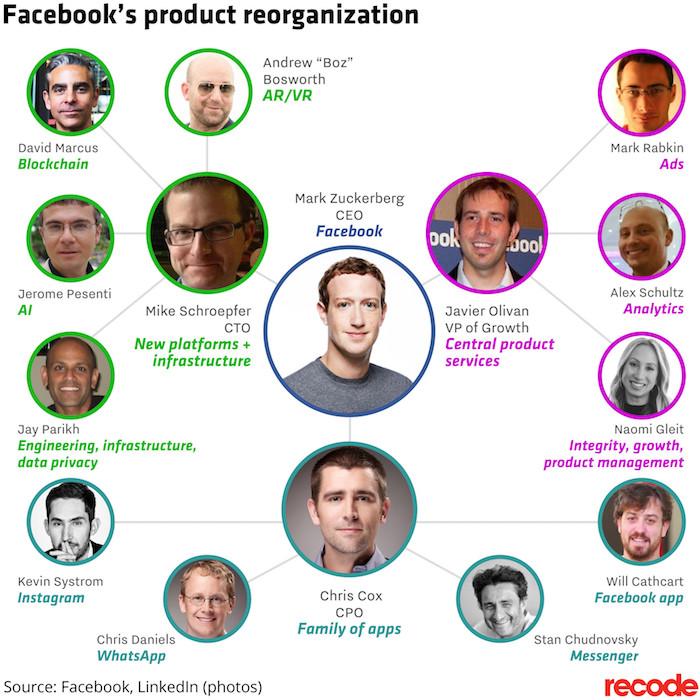 Facebook Reorganisation Cadres