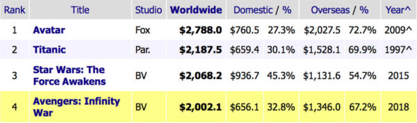 Avengers 2 Billions Box Office 600x177