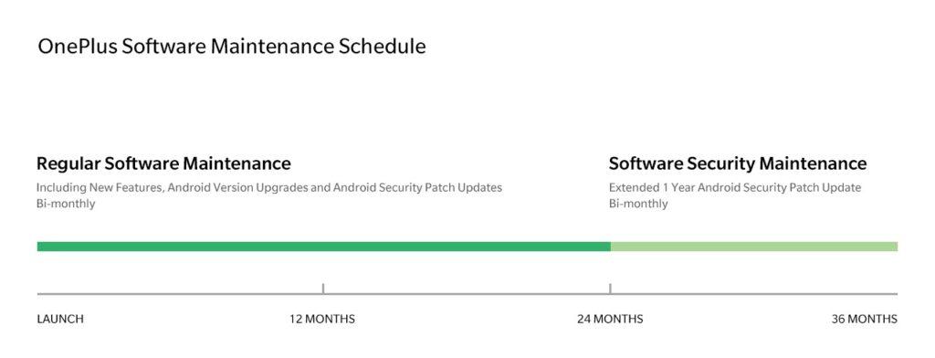 OnePlus Calendrier Mises A Jour Logicielles 1024x392
