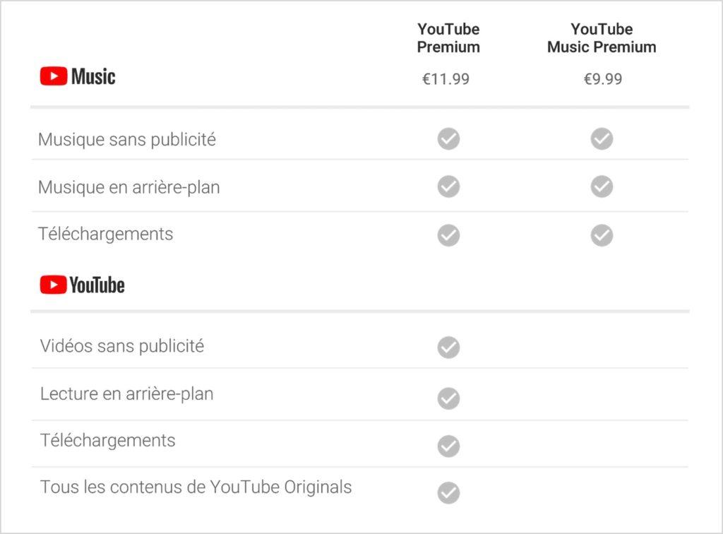 YouTube Music Vs YouTube Premium 1024x756