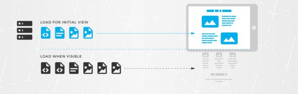 Chrome Lazy Loading Chargement Paresseux 1024x323