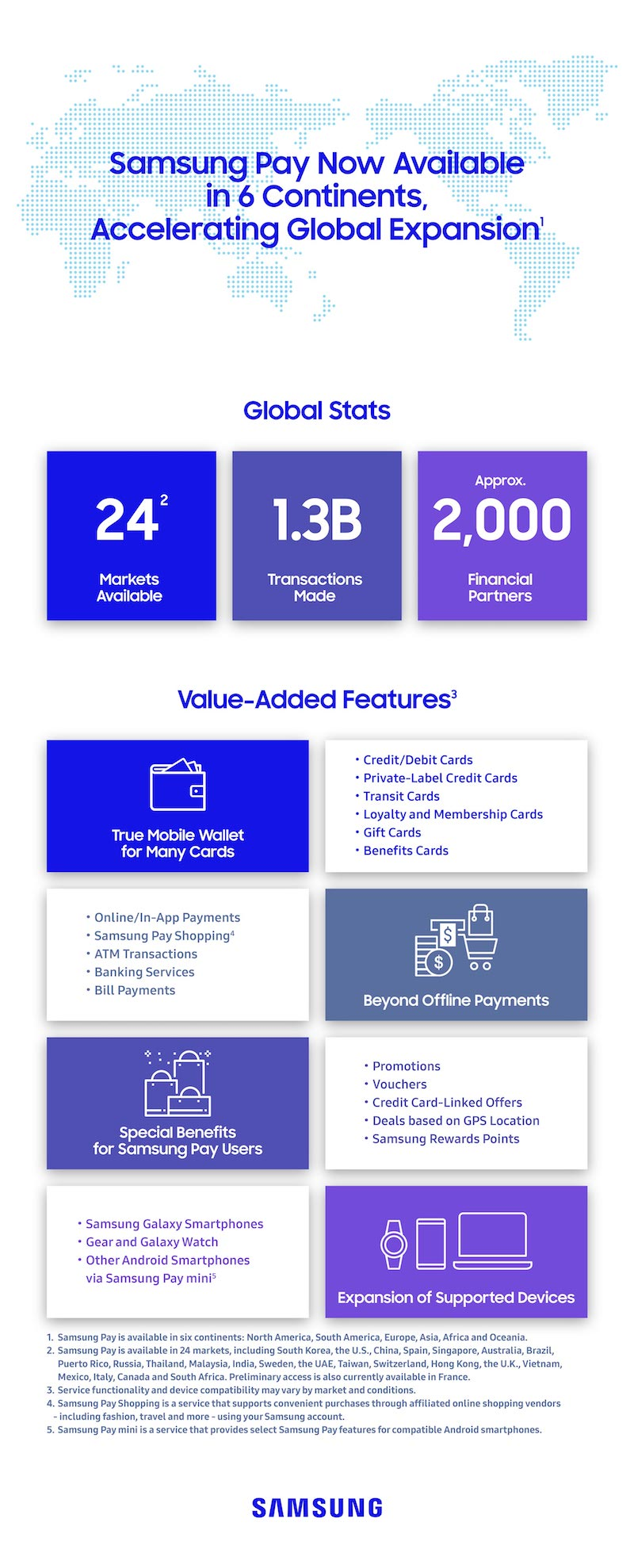 Samsung Pay Infographie 3 Ans