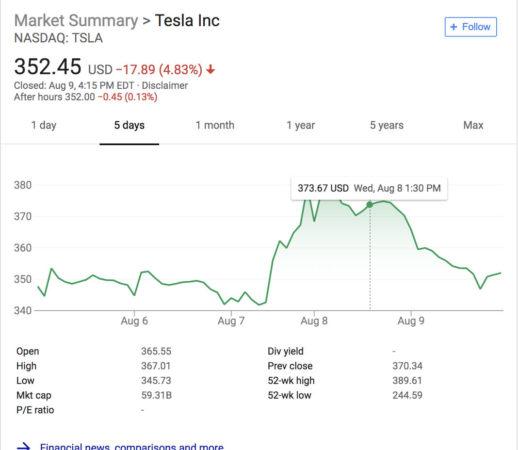 Tesla Cours De Bourse En Chute Libre 519x450