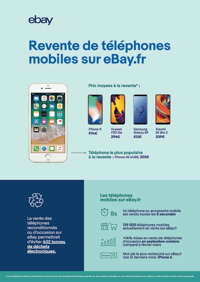Infographie Ventes Smartphones EBay