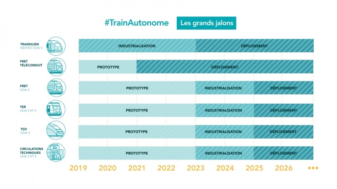 SNCF Train Autonome Calendrier