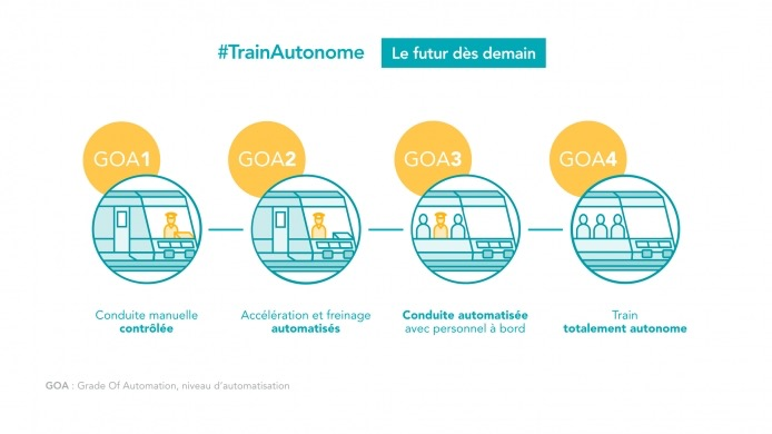 SNCF Train Autonome