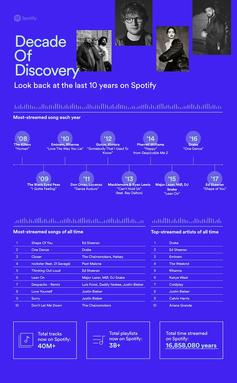 Spotify 10 Ans Infographie