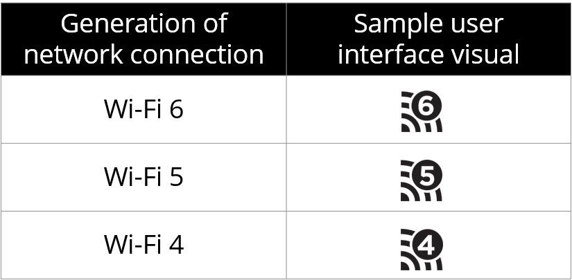 Wi Fi Noms Simplifies