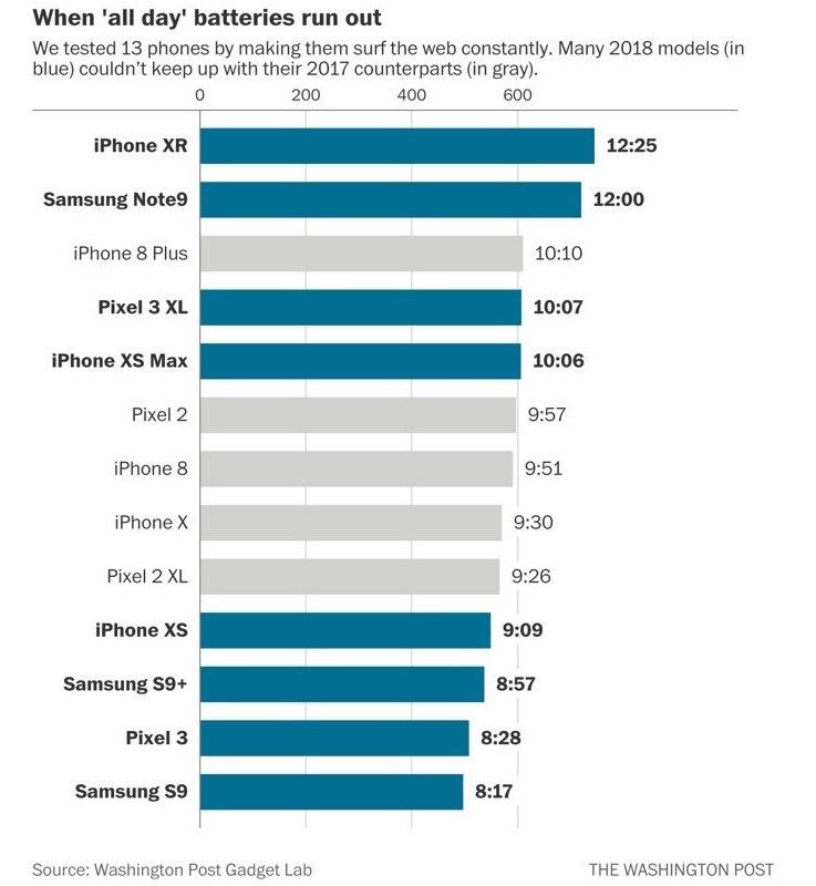 Charte Batterie Autonomie Smartphones 2017 Vs 2018