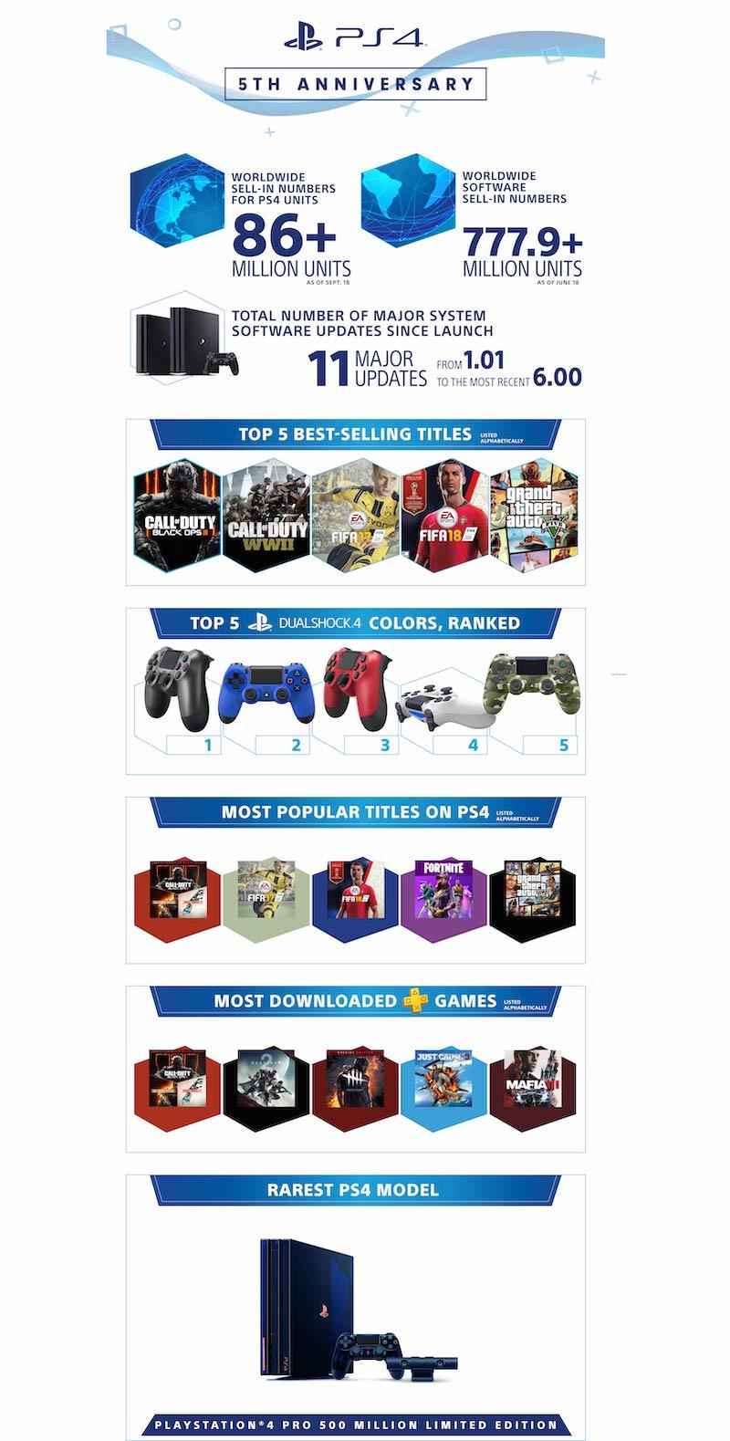PlayStation 4 5e Anniversaire Infographie