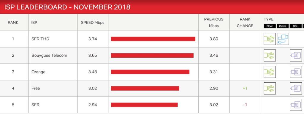 Debits Netflix Novembre 2018 1024x387