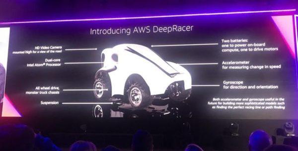 Aws Deepracer Slide 600x305