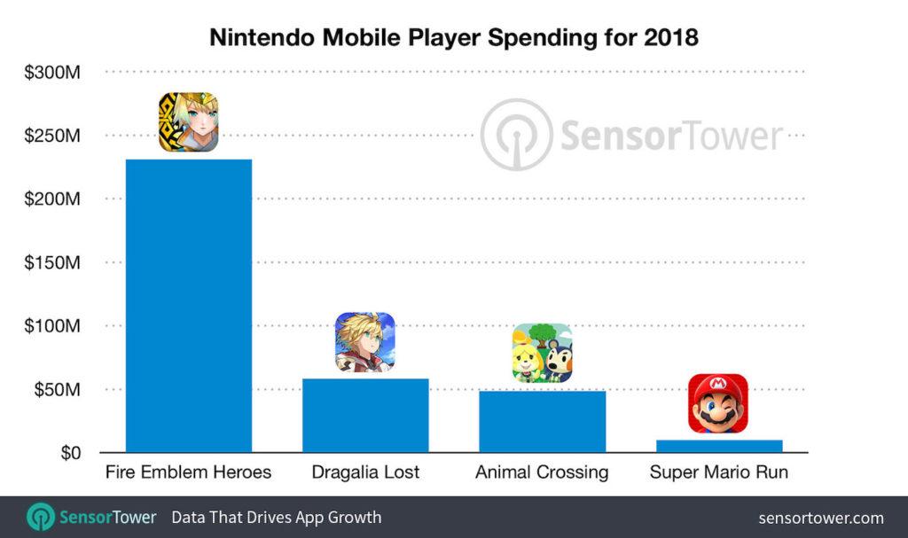 Nintendo Revenus Jeux Mobiles 2018 1024x607