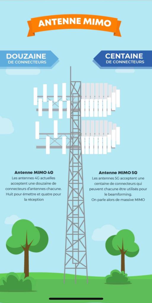 5G Vs 4G Infographie 11 513x1024