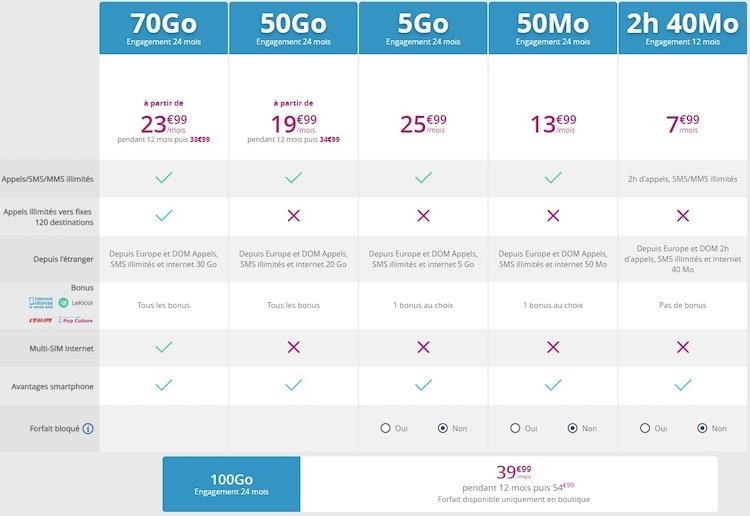 Bouygues Telecom Nouveaux Forfaits Mobile Mai 2019