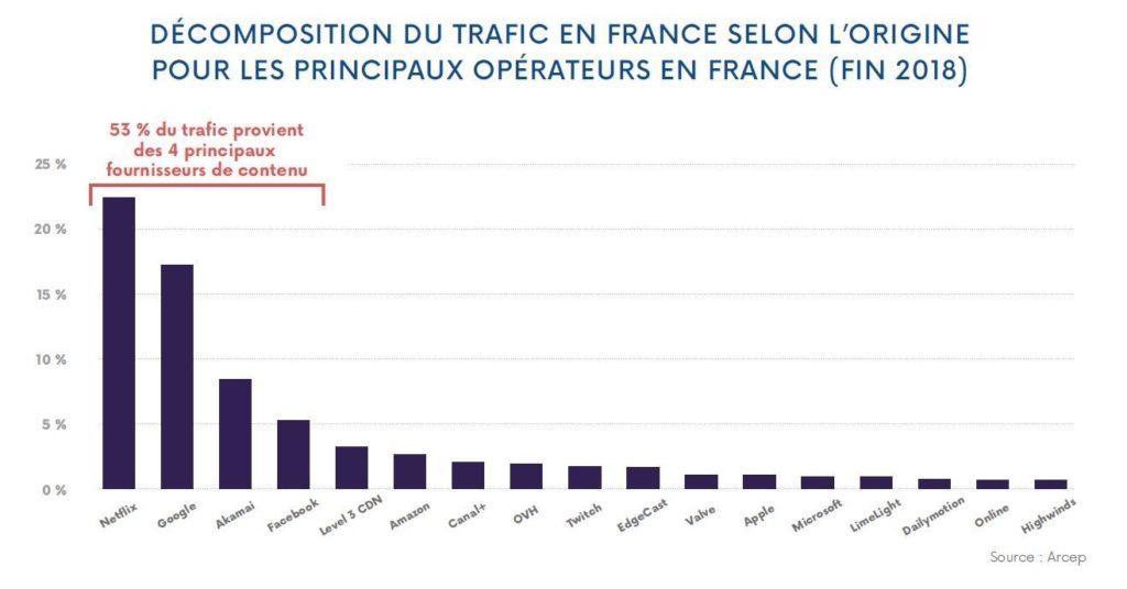 Trafic Internet France 2018 1024x536