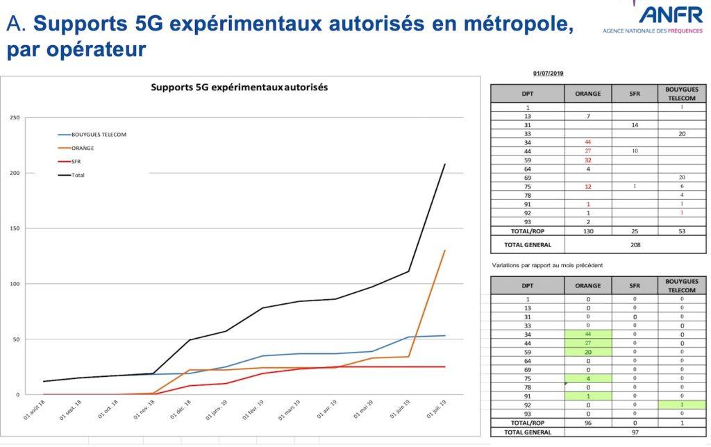 5G Stations Experimentales Juillet 2019 1024x644