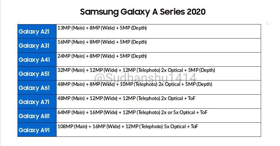 Fuite Capteur Photo Galaxy A 2020