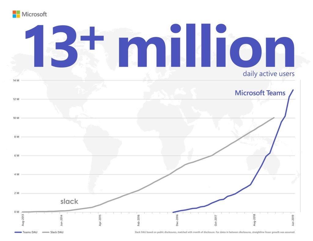 Microsoft Teams Vs Slack 13 Millions Utilisateurs 1024x791