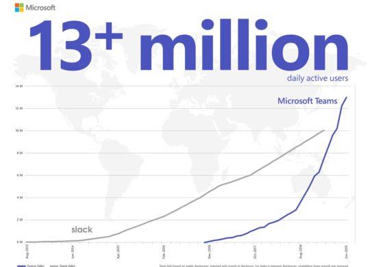Microsoft Teams vs Slack 13 Millions Utilisateurs