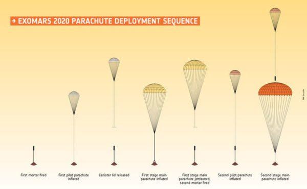 ExoMars Parachutes 600x370