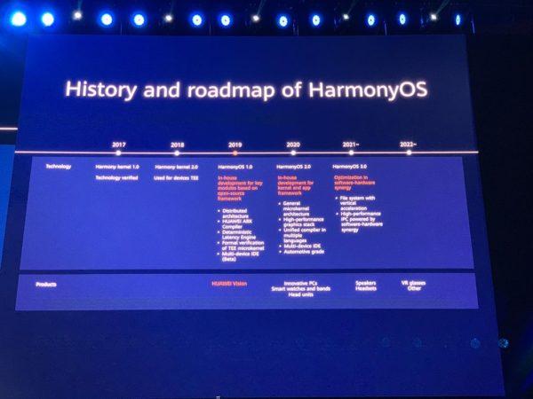 HarmonyOS Calendrier De Sortie 600x450