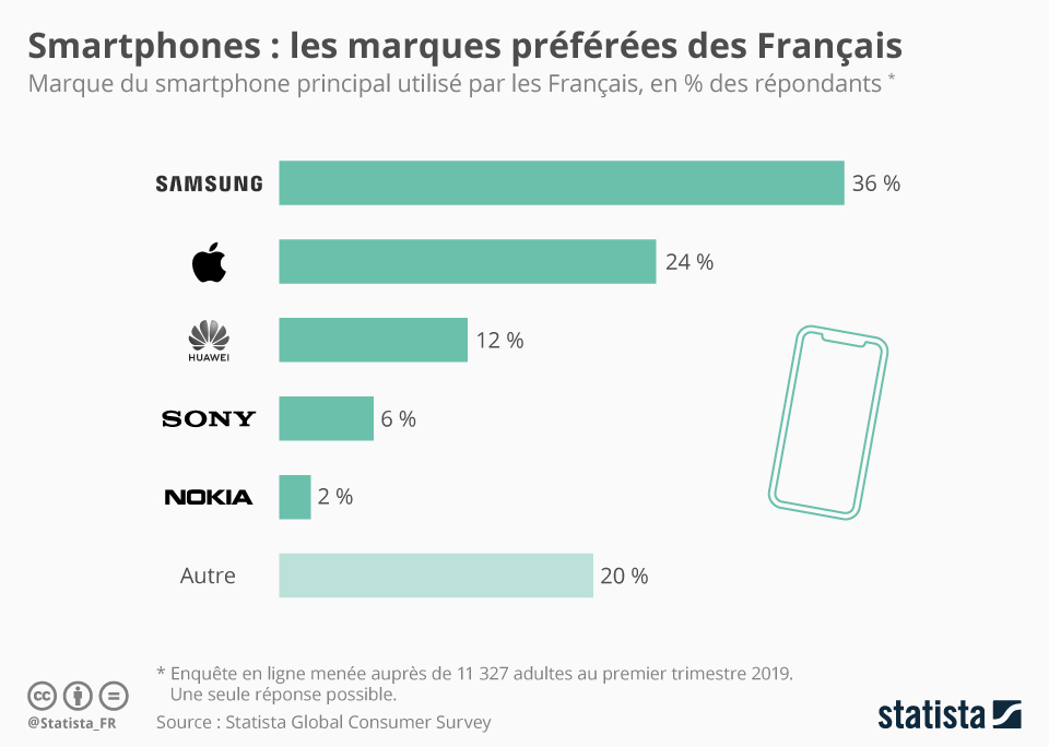Charte Smartphone Marques Preferees Francais