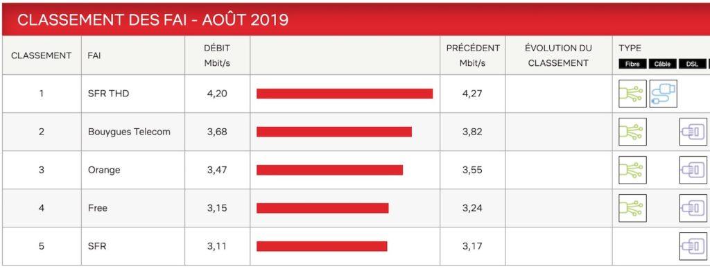 Debits Netflix Aout 2019 1024x401