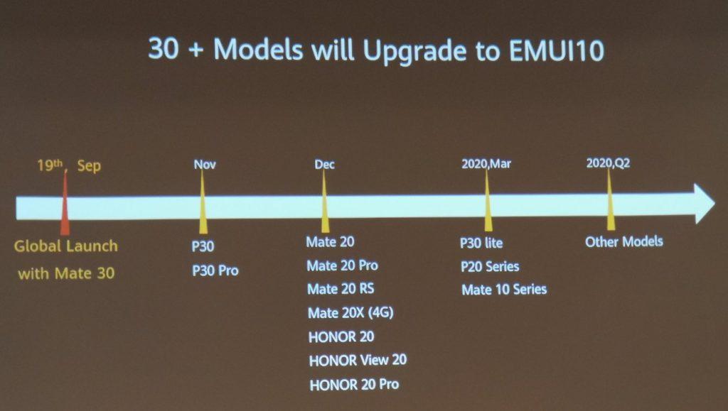 Huawei EMUI 10 Android 10 Dates De Sortie 1024x579