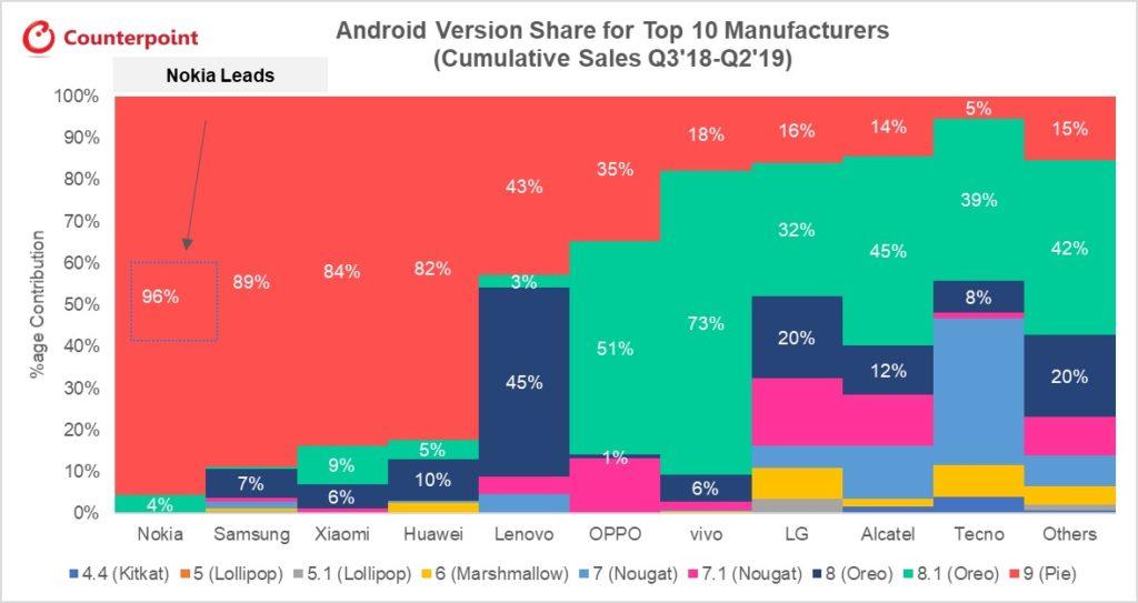 Mise A Jour Android Selon Constructeur Pourcentage 1024x543