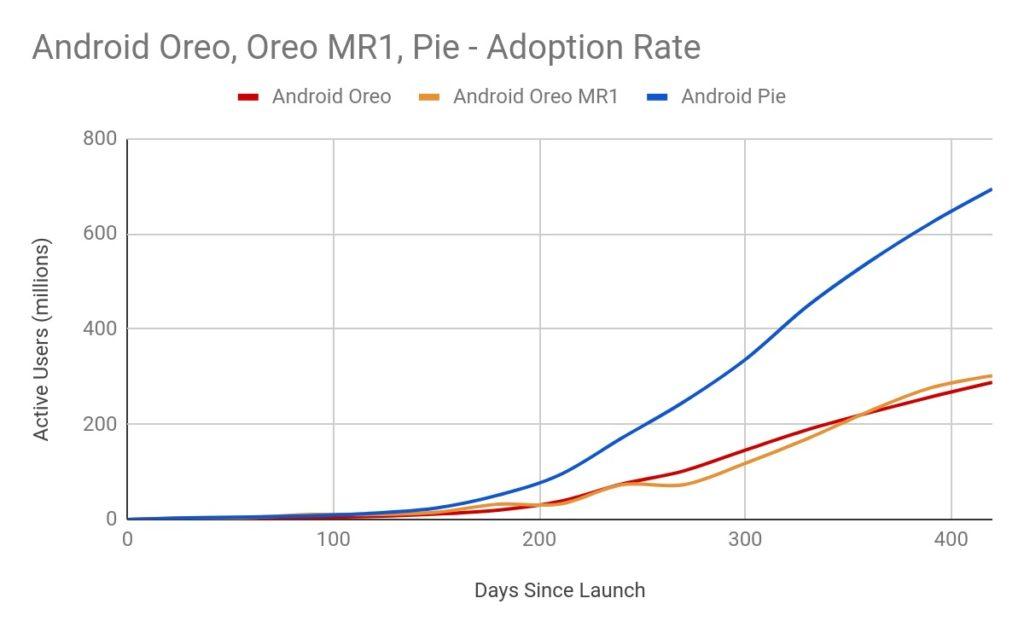 Android Oreo Pie Adoption Charte 1024x633