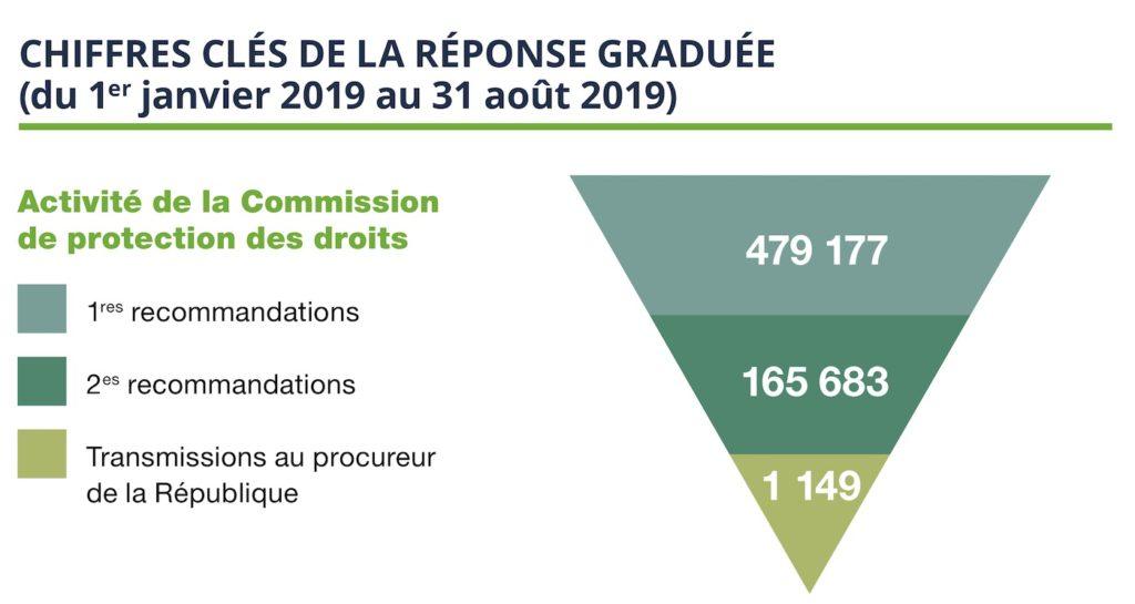 Hadopi Avertissements S1 2019 1024x545
