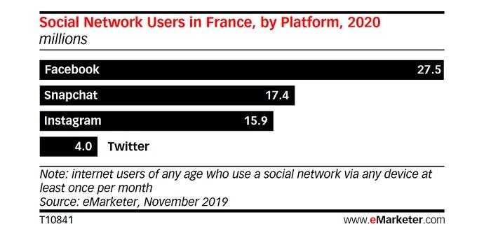 Facebook Perd Utilisateurs France 2019