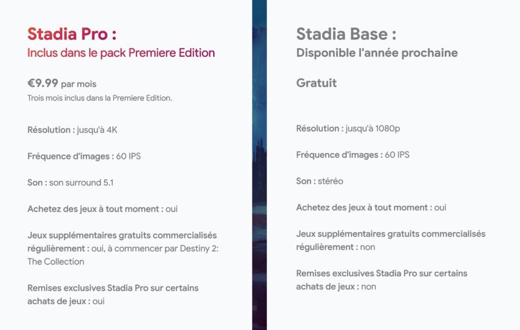Stadia Pro Vs Stadia Base 1024x650