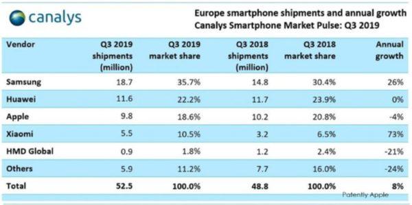 Ventes Smartphones PDM Europe Q3 2019 600x299