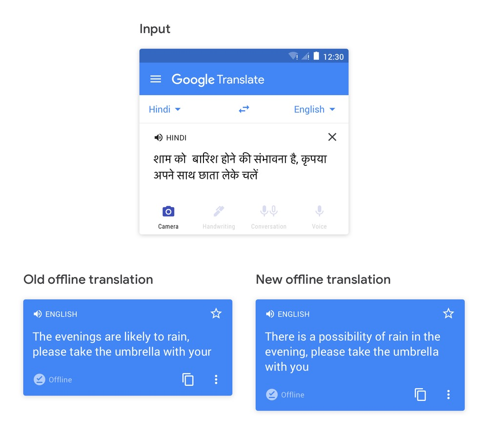 Google Traduction Hors Ligne