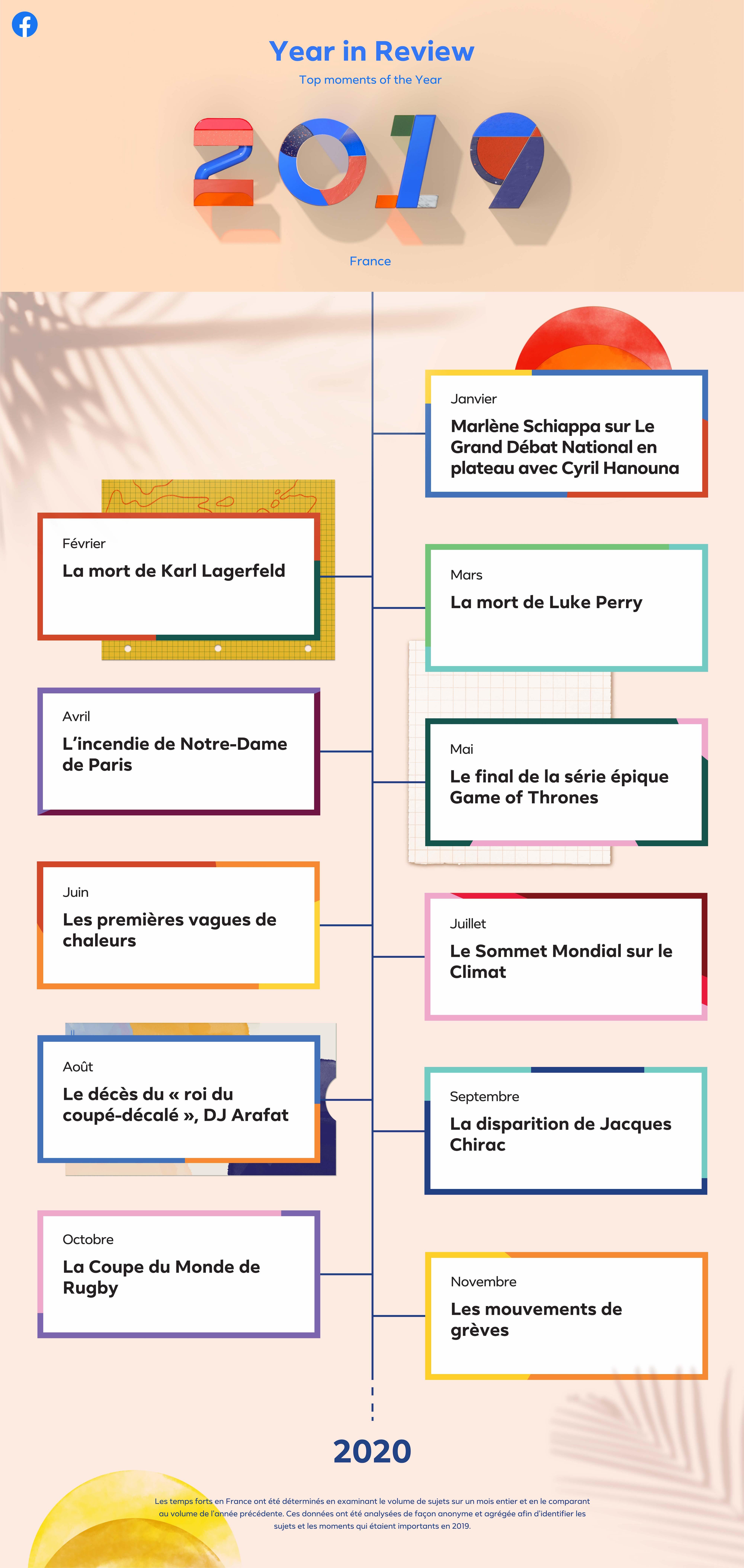 Facebook Actu France 2019