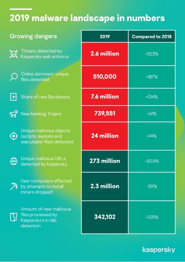 Karpersky Web Statistiques 2019