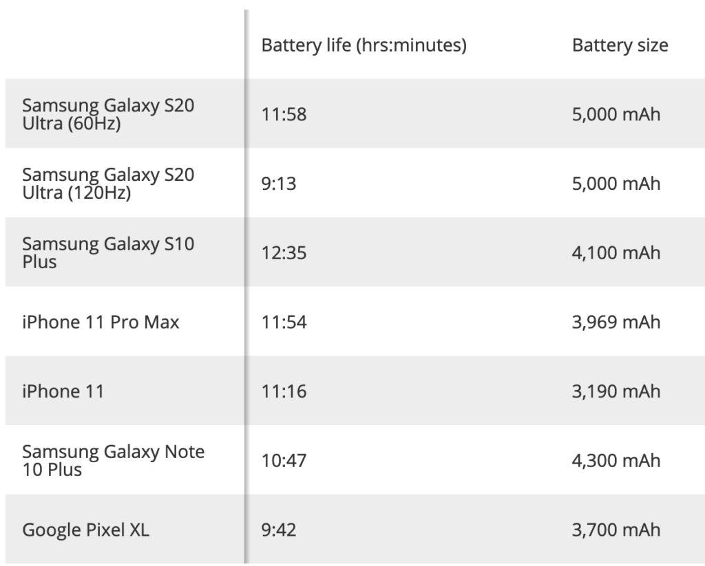 Autonomie Galaxy S20 Ultra 120 Hz 1024x823