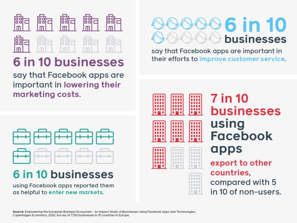 Facebook Impact Applications Economie Europenne 2 1024x769