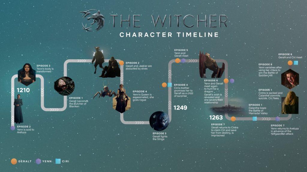 Frise Chronologique The Witcher Saison 1 1024x576