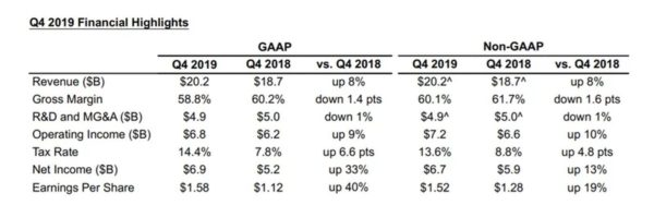 Intel Resultats Q4 2019 600x188