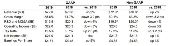 Intel Resultats Full 2019 600x162
