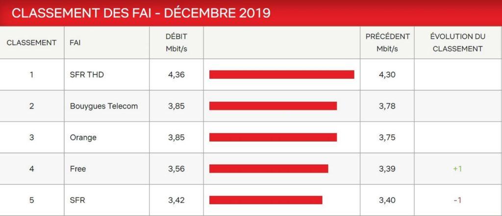 Netflix Debits Decembre 2019 1024x441
