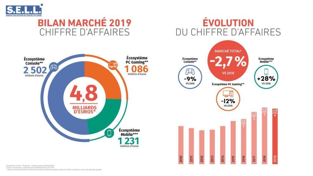 Ventes Jeux Video France 2019 1024x576
