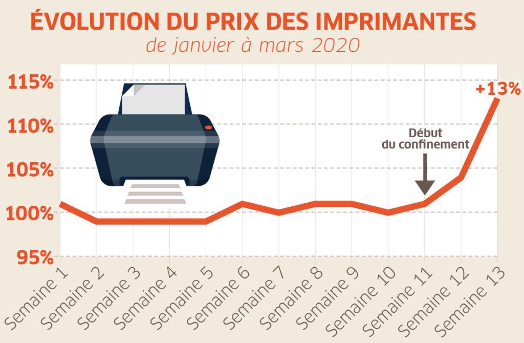 Hausse Prix Imprimantes Confinement 1024x670